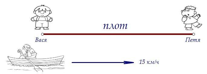 B14. Лодочник плывёт по реке мимо плота с данной собственной скоростью (вар. 52)